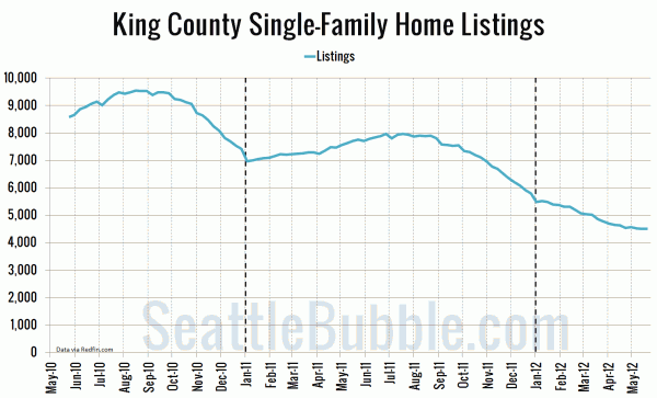 King County Single-Family Home Listings