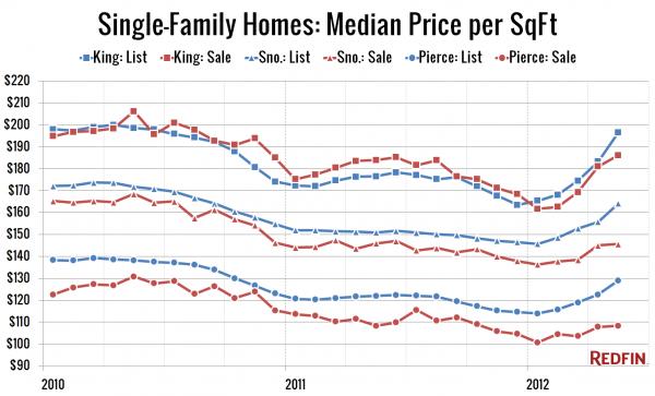 Single-Family Homes: Median Price per SqFt