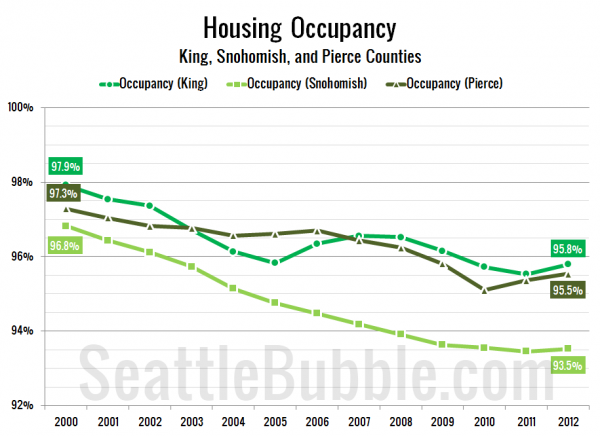 Puget Sound County Housing Occupancy