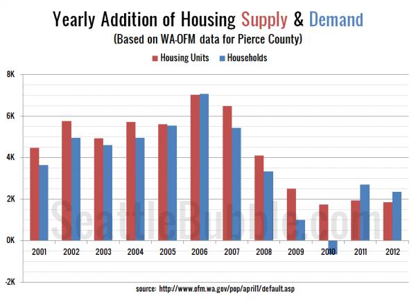 Pierce County Housing Supply & Demand