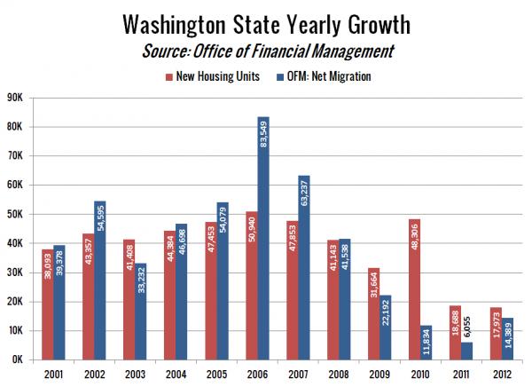 Washington State Yearly Growth