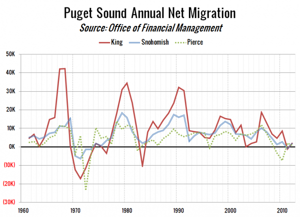 Puget Sound Annual Net Migration