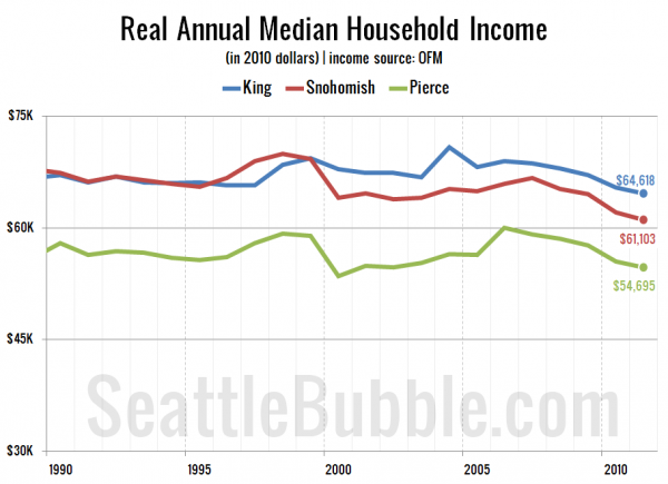 Real Annual Median Household Income