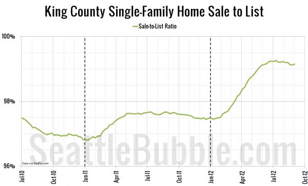 King County Single-Family Home Sale-to-List Ratio