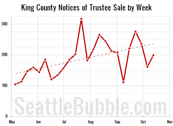 King County Notices of Trustee Sale by Week