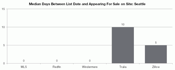 Median Days Between List Date and Appearing For Sale on Site: Seattle