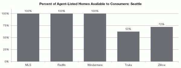 Percent of Agent-Listed Homes Available to Consumers: Seattle