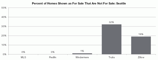 Percent of Homes Shown as For Sale That Are Not For Sale: Seattle
