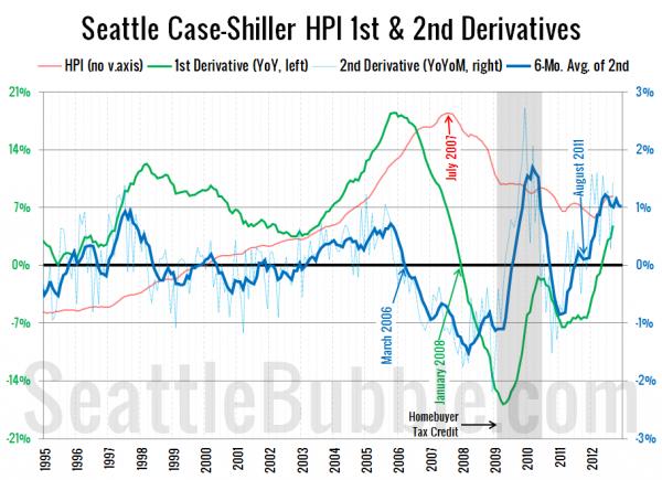 Seattle Case-Shiller HPI 1st & 2nd Derivatives