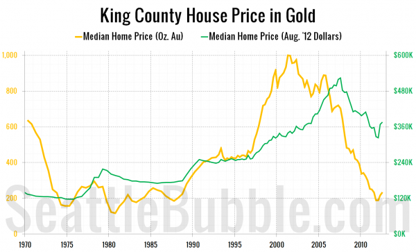 King County House Price in Gold