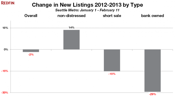 Change in New Listings 2012-2013 by Type