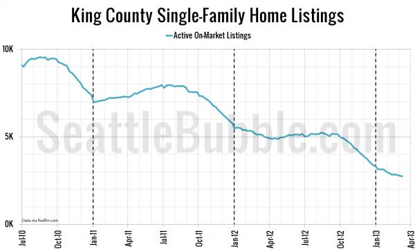 King County Single-Family Home Listings