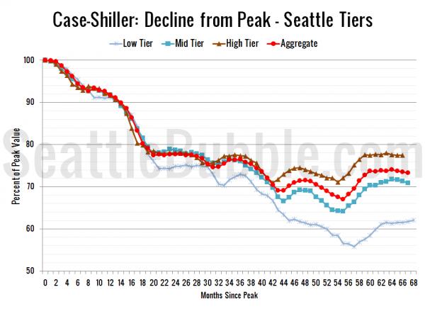 Case-Shiller: Decline from Peak - Seattle Tiers