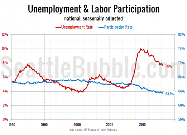 Unemployment & Labor Participation - national, seasonally adjusted