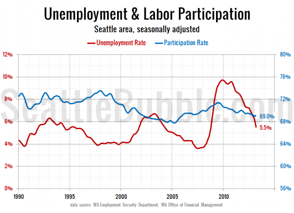 Unemployment & Labor Participation - Seattle area, seasonally adjusted