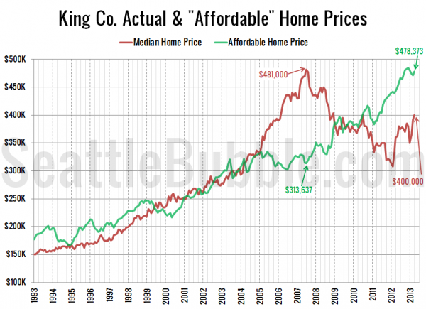 """King Co. Actual & """"Affordable"""" Home Prices"""