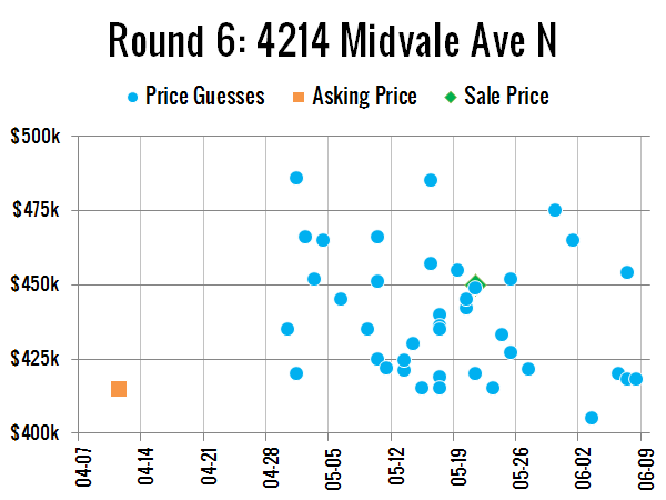 Price Guesses: 4214 Midvale Ave N