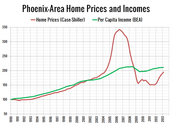 Phoenix-Area Home Prices and Incomes
