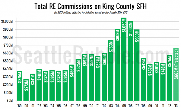 Total Inflation-Adjusted RE Commissions on King Co. SFH