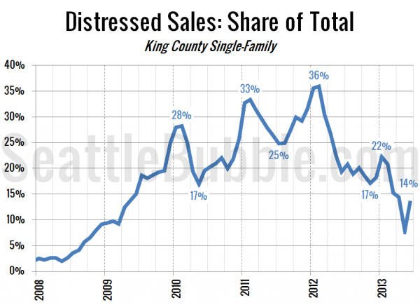 Distressed Sales: Share of Total Sales - King County Single-Family