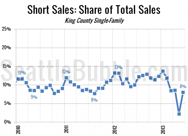 Short Sales: Share of Total Sales - King County Single-Family