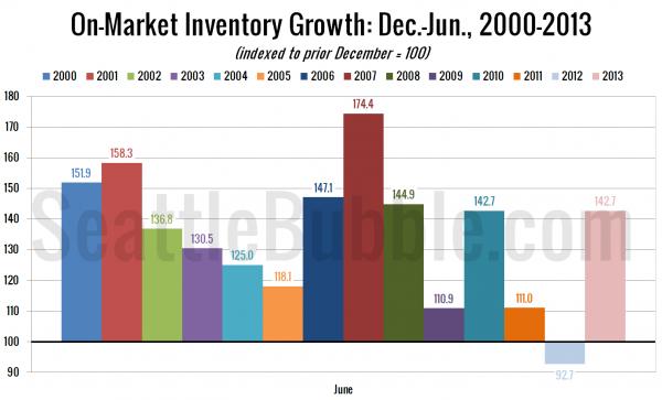 On-Market Inventory Growth: Dec.-Jun., 2000-2013