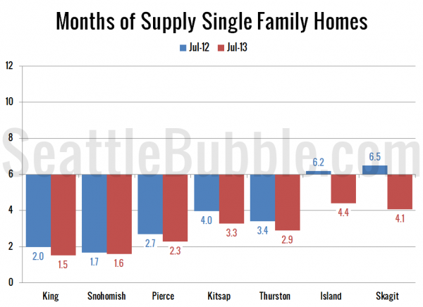 Months of Supply Single Family Homes