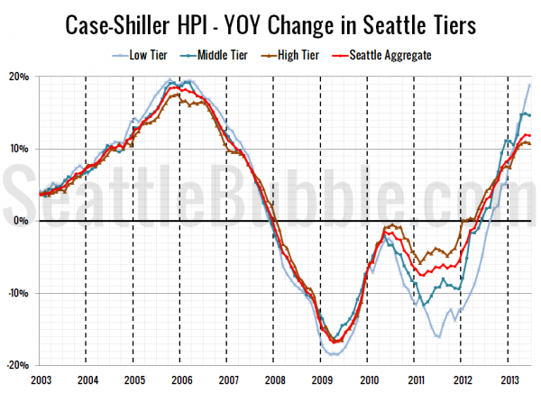 Case-Shiller HPI - YOY Change in Seattle Tiers
