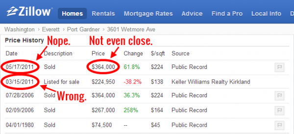 Zillow Price History for 3601 Wetmore Ave