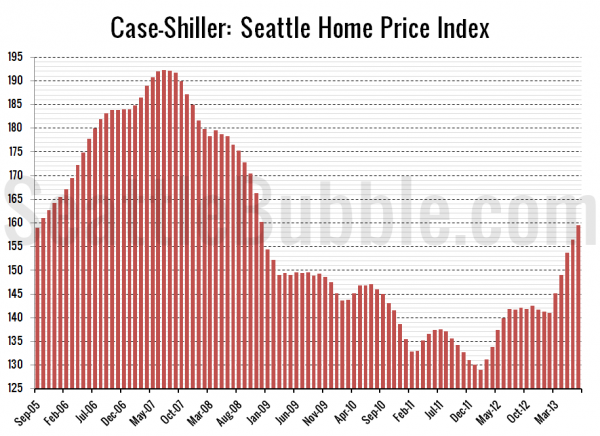 Case-Shiller: Seattle Home Price Index