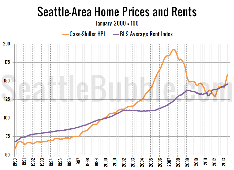 The State of the Housing Market: 2013 Q3 • Seattle Bubble