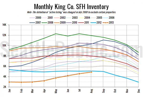 Monthly King County Single-Family Home Inventory