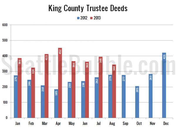 King County Trustee Deeds