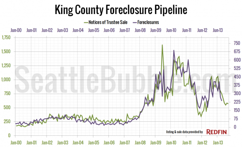 King County Foreclosure Pipeline: NTS vs. Foreclosures