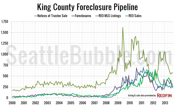 King County Foreclosure Pipeline