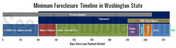Minimum Foreclosure Timeline in Washington State