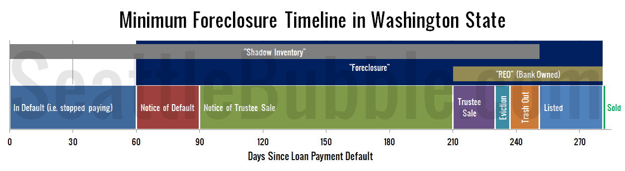 Foreclosure-Timeline-in-Washington-State-v1.1