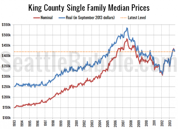 King County SFH Median Price