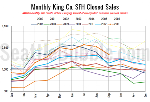 King County SFH Closed Sales
