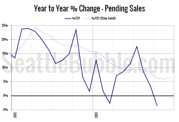 Year to Year Percent Change in Pending Sales