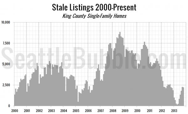 Stale Listings 2000-Present