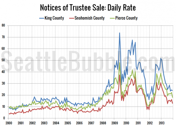 Foreclosures: Daily Rate