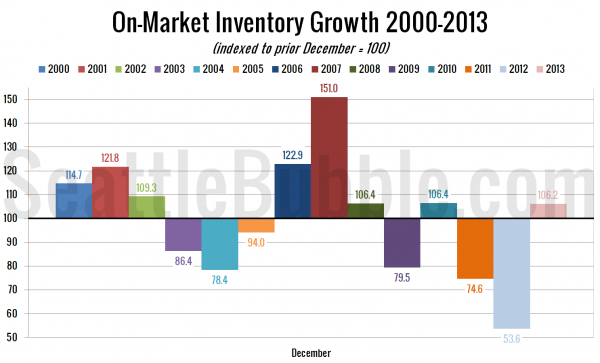 On-Market Inventory Growth: 2000-2013