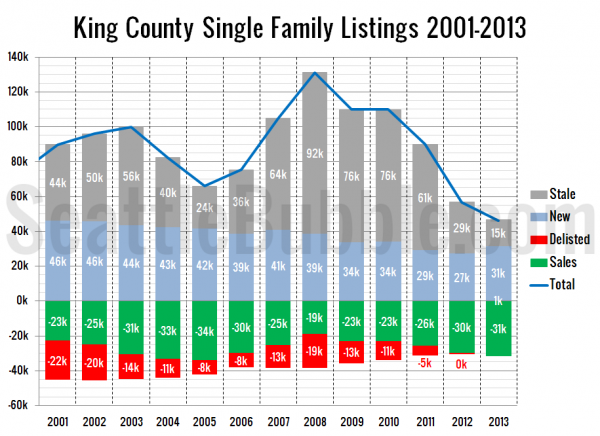 King County Single Family Listings: 2000-2013
