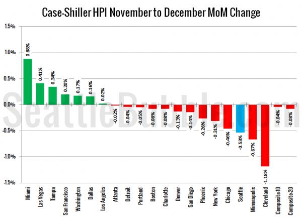 Case-Shiller HPI: Month-to-Month
