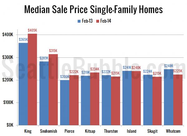 Median Sale Price Single-Family Homes