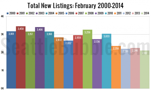Total New Listings: February 2000-2014