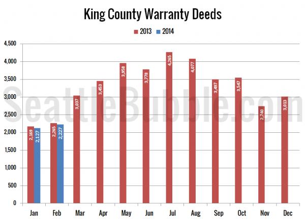 King County Warranty Deeds