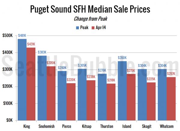 Peak Median Sale Price Single-Family Homes