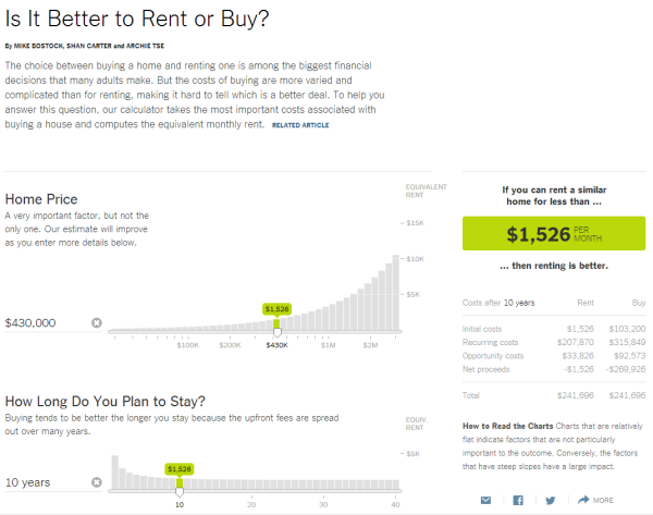 New York Times Buy vs. Rent Calculator